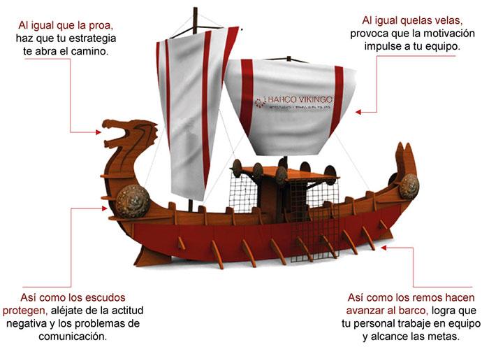 Características del Barco Vikingo