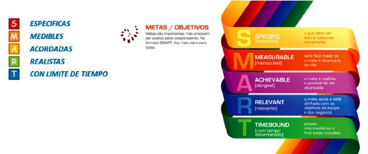 Modelo metas inteligentes SMART